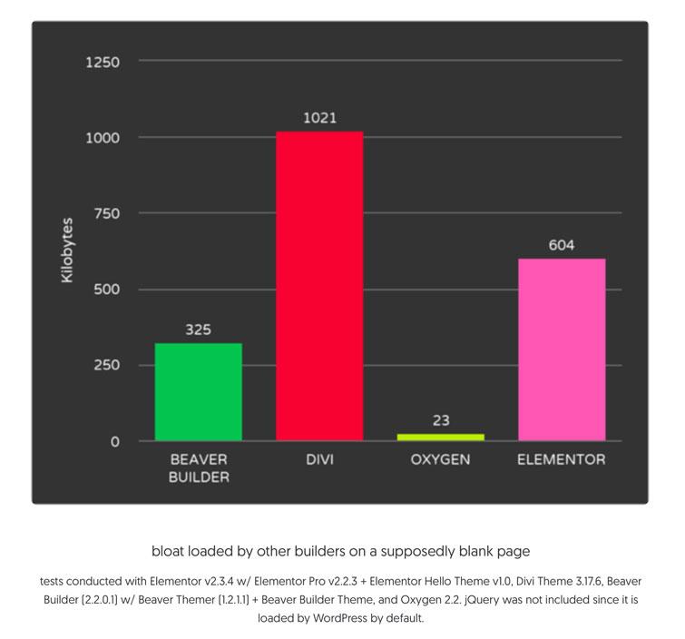 graphique comparatif de performance Oxygen builder et ses concurrents